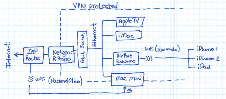 How to protect your home network with a VPN router – Matt Henderson